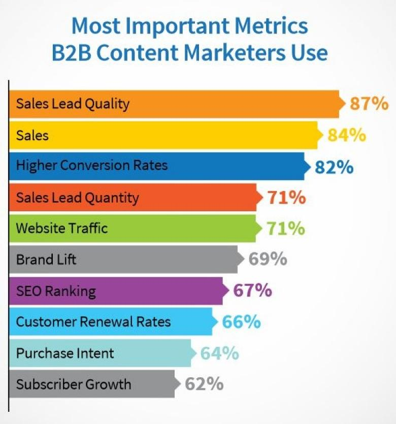 B2B Content Marketers Use
