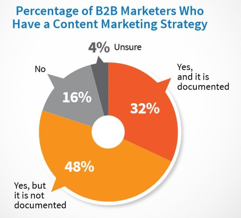 Percentage of B2B Marketers with Content Strategy