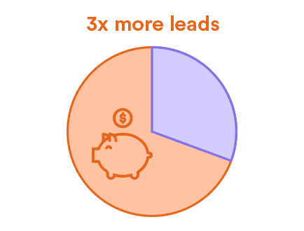 3x more leads with Content Marketing