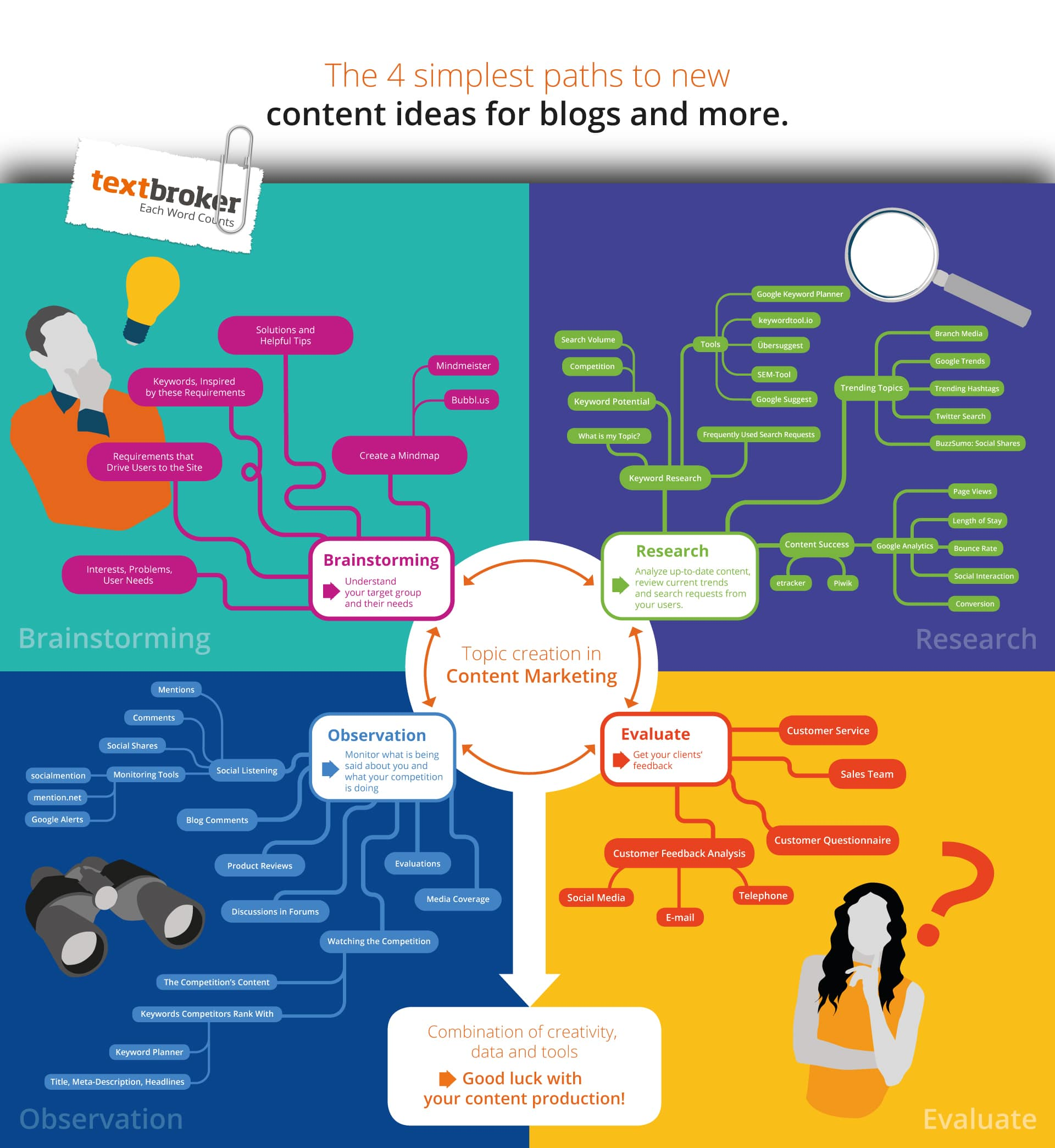 Mindmap Infographic Full