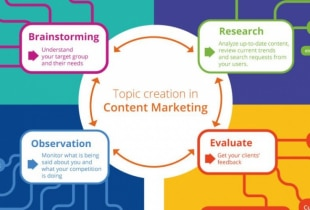 Topic Creation In Content Marketing
