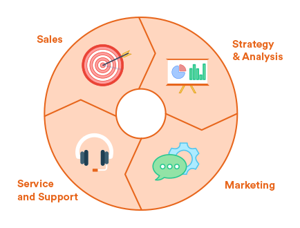 Elements of a CRM-System